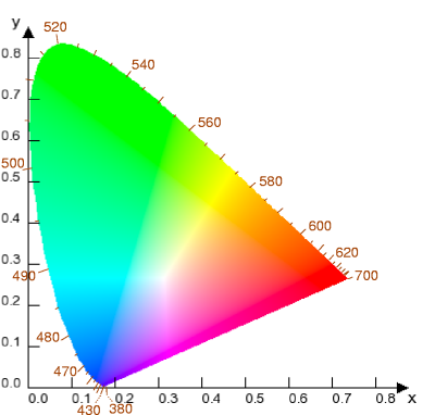 cie_chromaticity_diagram_wavelength